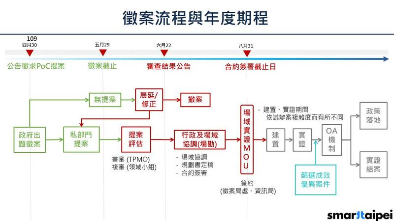 「政府出題,產業解題」 1+7智慧領域徵案專區圖片